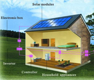 solar-products-system